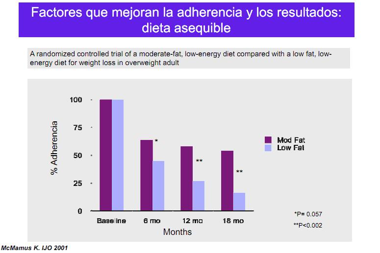 Mejorar adherenciadieta moderada en grasa o baja