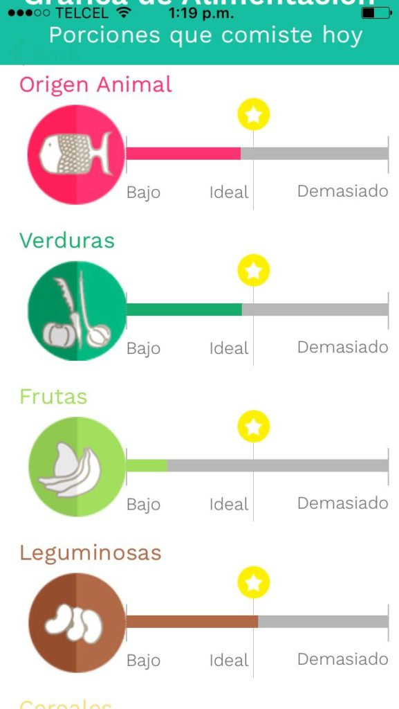 Grafica del diario de alimentos